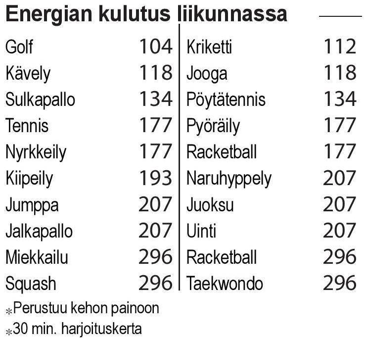 Energiankulutus liikunnassa 770