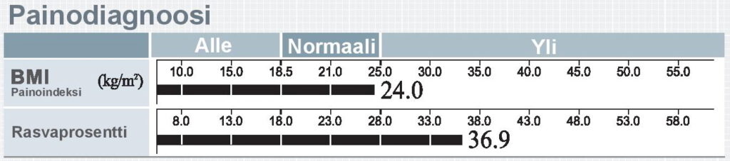 Painodiagnoosi 570