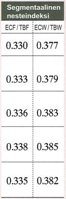 Segmentaalinen nesteindeksi 720